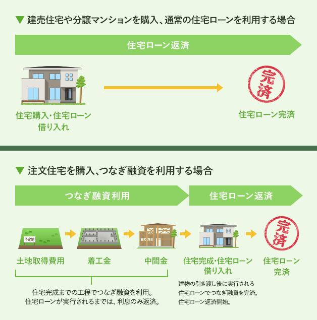 建売住宅や分譲マンションを購入、通常の住宅ローンを利用する場合 注文住宅を購入、つなぎ融資を利用する場合