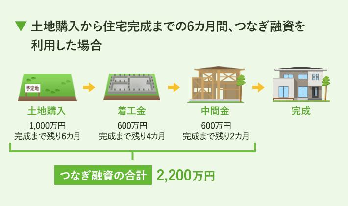 土地購入から住宅完成までの6ヵ月間、つなぎ融資を利用した場合