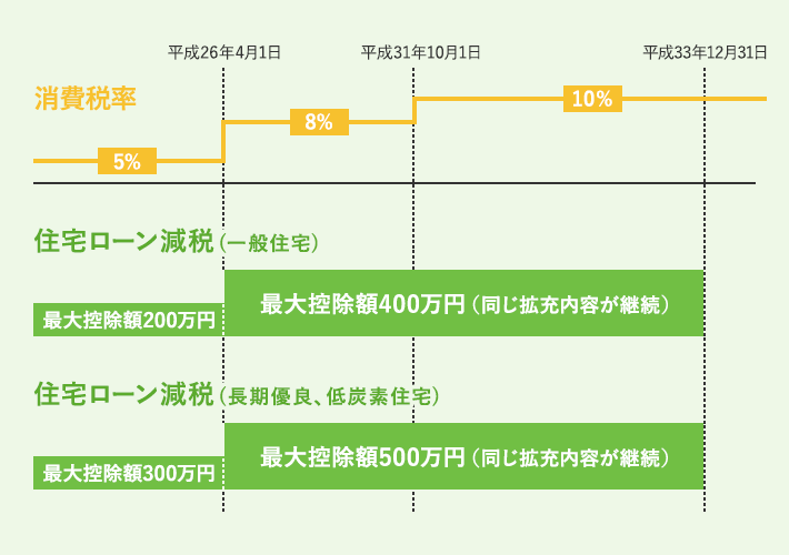消費税率と住宅ローン減税