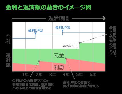 金利と返済額の動きのイメージ図