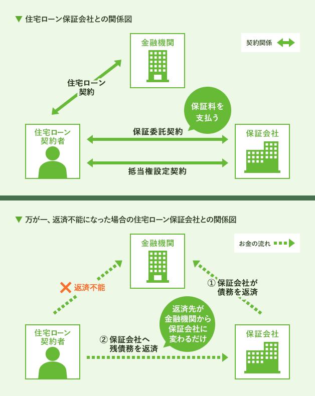 住宅ローン保証会社との関係図