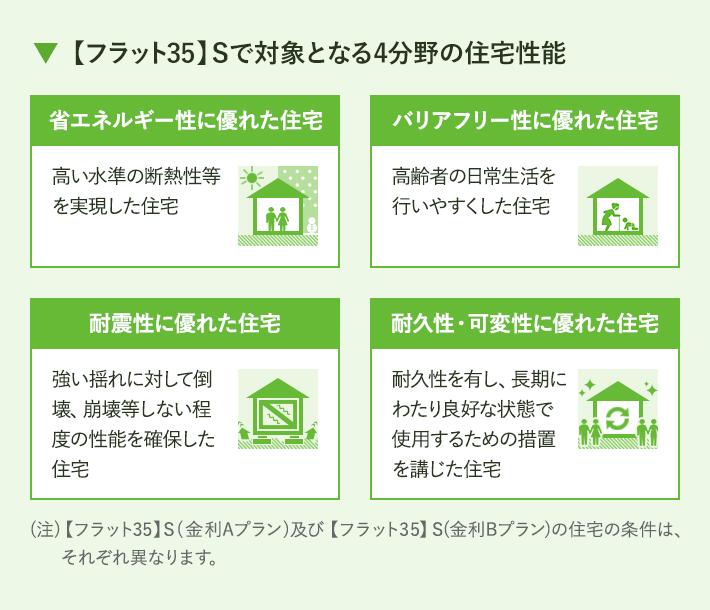 【フラット35】Sで対象となる4分野の住宅性能