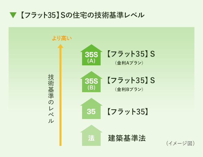 【フラット35】Sの住宅の技術基準レベル