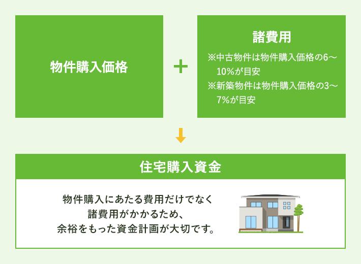 マイホーム購入にかかる費用の例