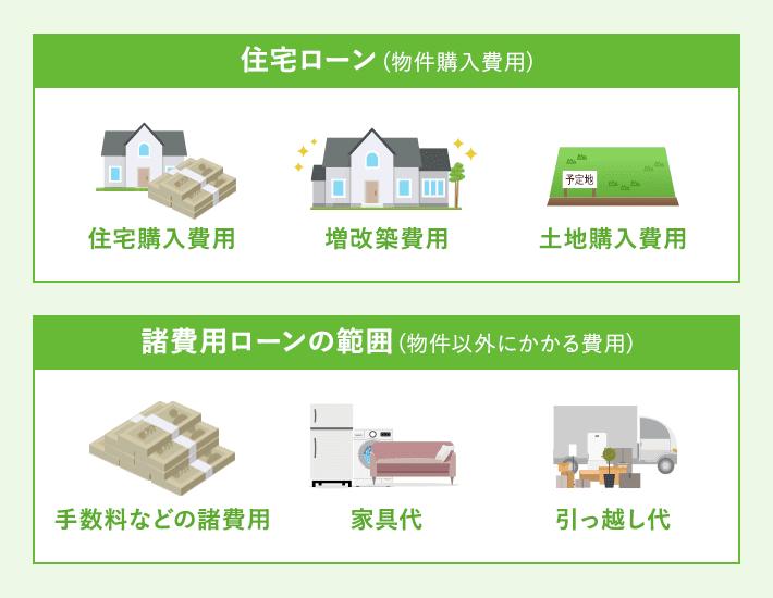 住宅ローンと諸費用ローンの概要