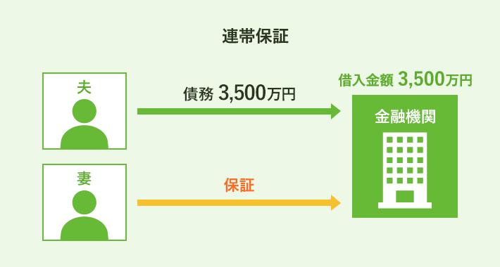連帯保証における収入合算のイメージ