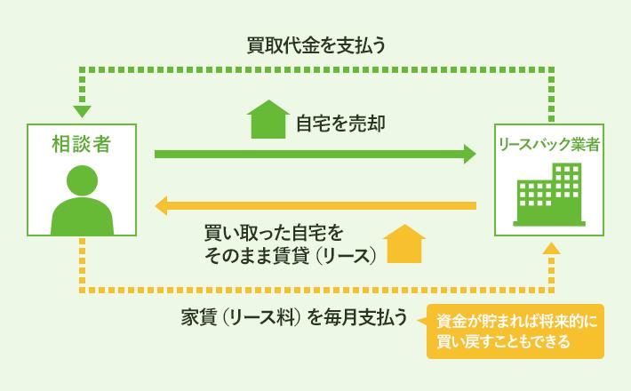 住宅のリースバックの仕組み