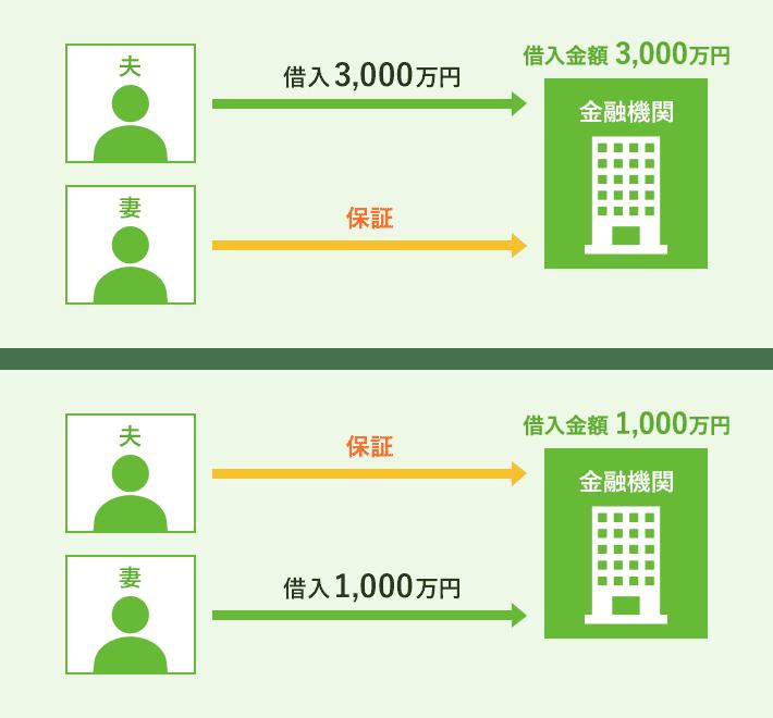 【例】夫婦で4,000万円を借り入れする場合