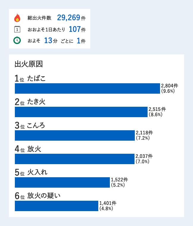 令和元年(1~9月)における火災の概要(概数)