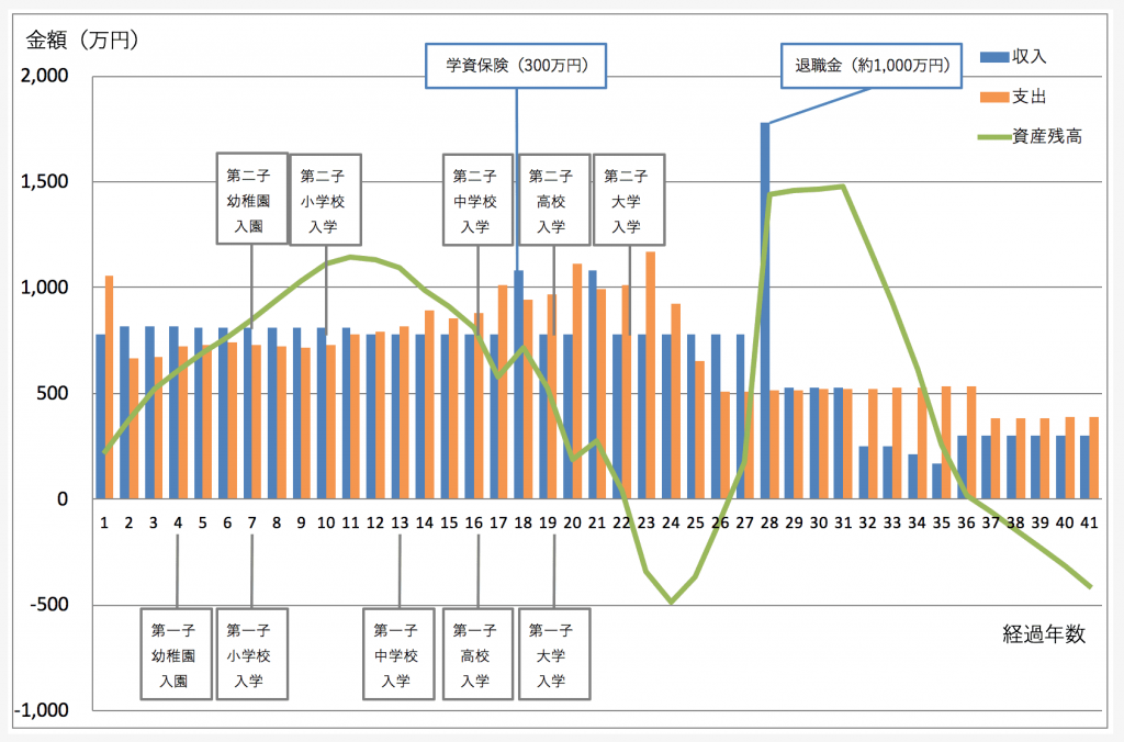 住宅ローン、教育資金を考慮した家計シミュレーション