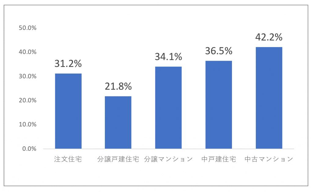 住宅の種類と自己資金(頭金)比率