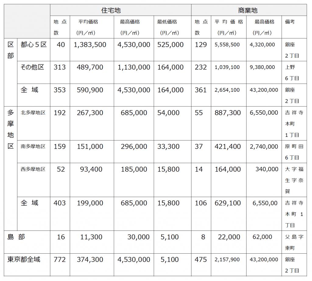 東京都 令和元年東京都基準地価格