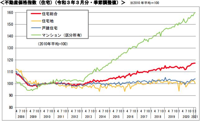不動産価格指数(住宅)(令和3年3月分・季節調整値)