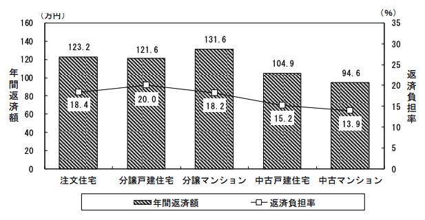 住宅ローン年間返済額(万円)