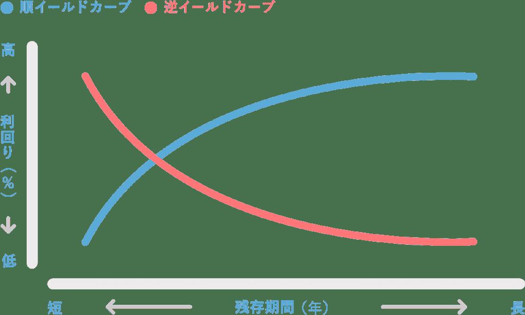 順イールド・逆イールドのイメージ