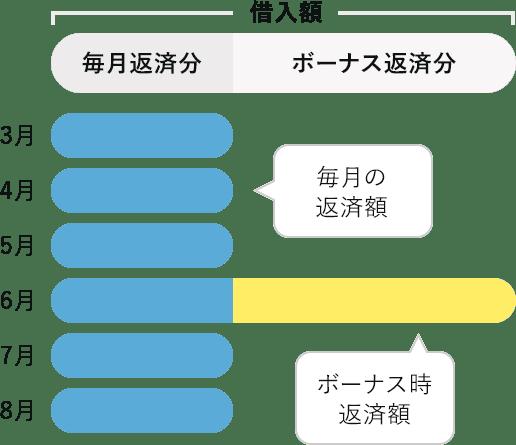 ボーナス時加算のイメージ