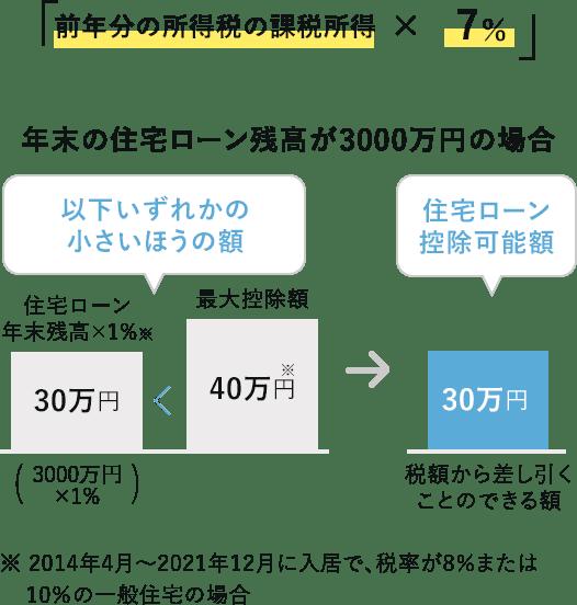 住民税の控除額の計算