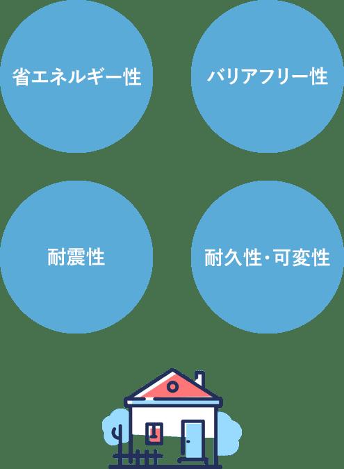 【フラット35】Sで対象となる住宅性能