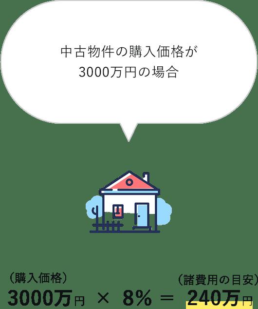 住宅ローンの諸費用の目安