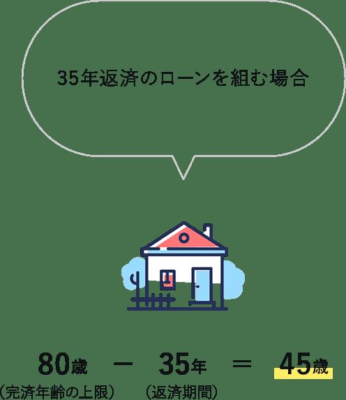 住宅ローンを利用できる上限年齢の計算の例
