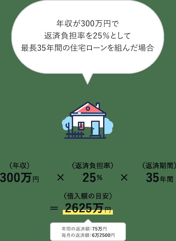 返済負担率の計算式の例