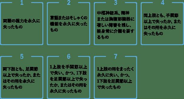 高度障害状態の該当7種