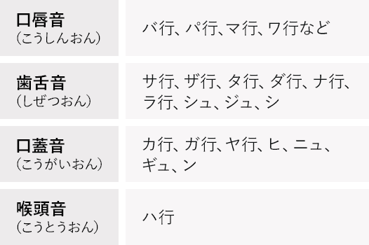 4種類の語音