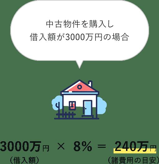 住宅ローンにかかる諸費用の例