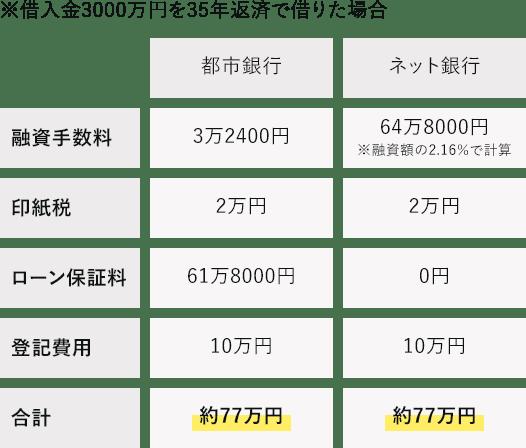 借入金3000万円を35年返済で借りた場合の保証料・手数料を含めたシミュレーション