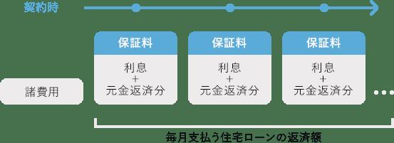 分割・内枠方式の返済イメージ