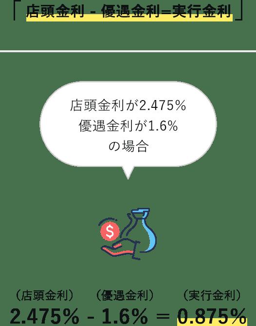 実行金利の計算式
