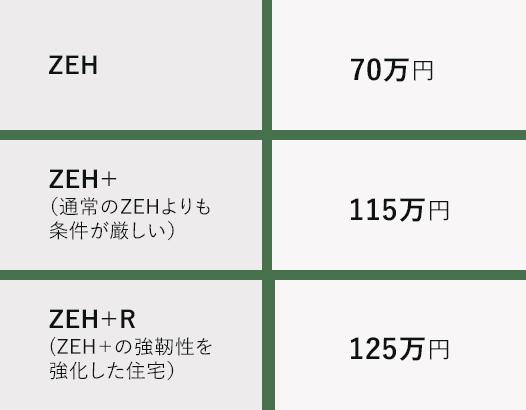 平成31年度 ZEH支援事業の補助金額