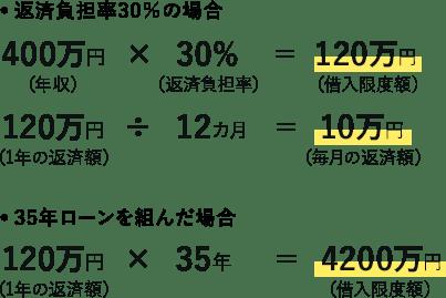 年収400万円の借入限度額の計算