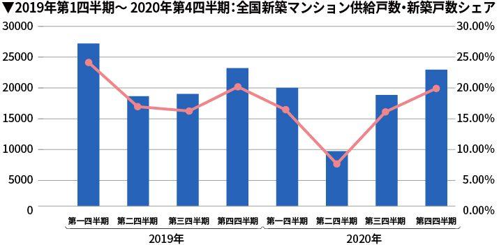 2019年第1四半期~2020年第4四半期:全国新築マンション供給戸数・新築戸数シェア