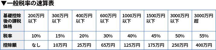 一般税率の速算表
