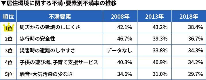 居住環境に関する不満・要素別不満率の推移