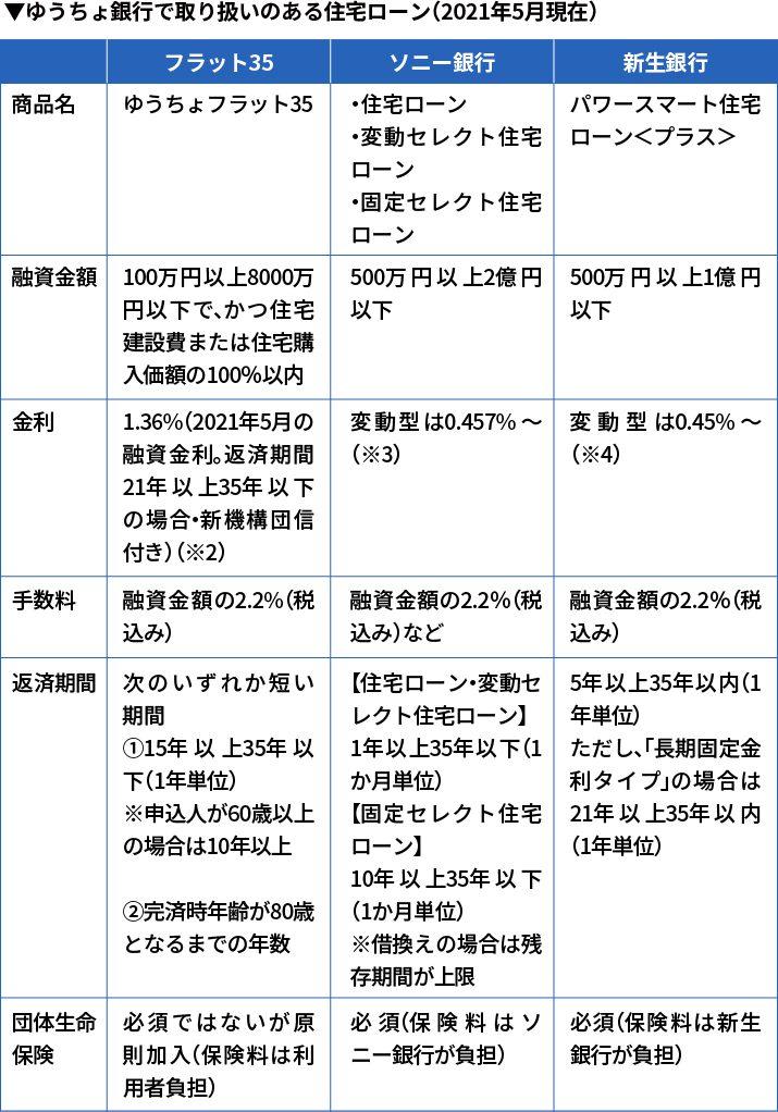 ゆうちょ銀行で取り扱いのある住宅ローン(2021年5月現在)