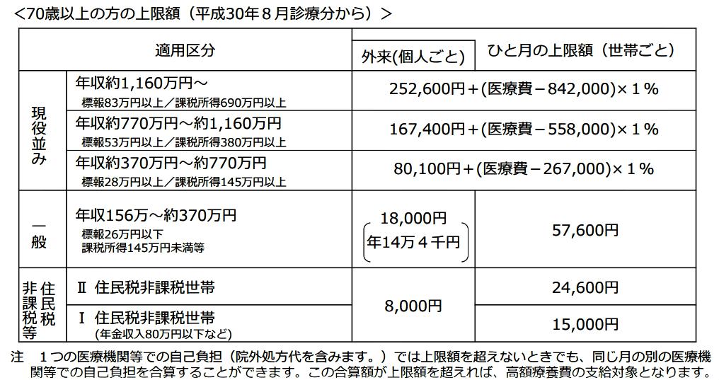 70歳以上の方の上限額(平成30年8月診療分から)